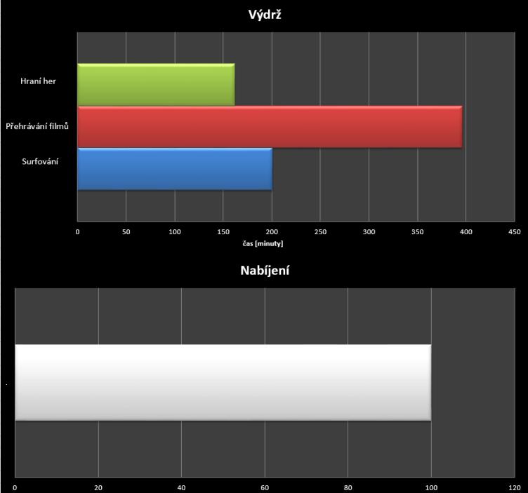 Nexus 6 - test výdrže