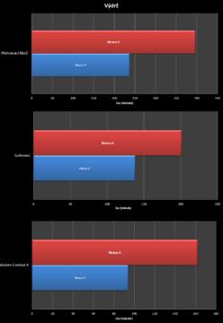 Nexus 6 vs. Nexus 5 srovnání - výdrž