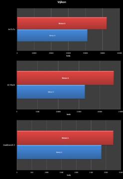 Nexus 6 vs. Nexus 5 srovnání - výkon