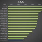 Samsung Galaxy A5 – test výkonu, Antutu