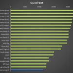 Samsung Galaxy A5 – test výkonu, quadrant