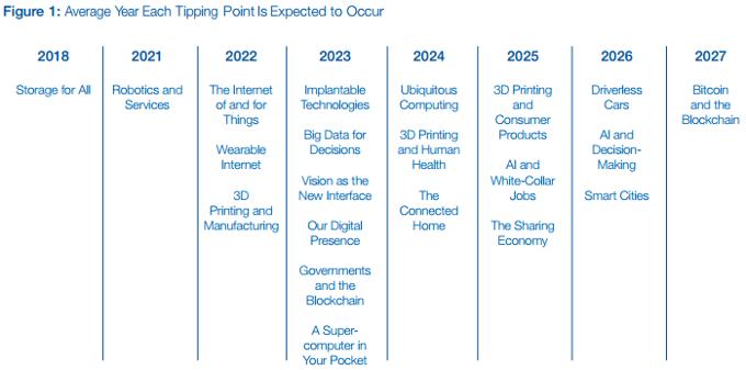 implantáty a technologie budoucnosti na časové ose