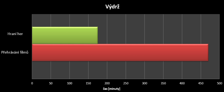 Lenovo Yoga 2 8 - test výdrže