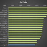 Lenovo Yoga 2 – test výkonu, AnTutu