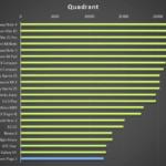 Lenovo Yoga 2 – test výkonu, Quadrant