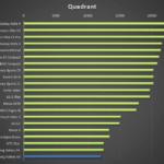 Samsung Galaxy A3 – test výdrže, quadrant