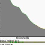 Samsung Galaxy A3 – výdrž baterie (1)