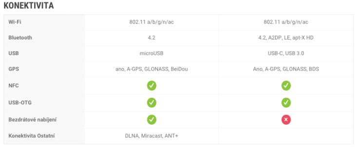 Samsung Galaxy S7 vs LG G5 - konektivita