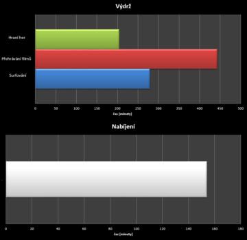 HTC Desire 620 - test výdrže
