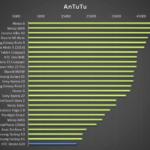 HTC Desire 620 – test výkonu, AnTuTu