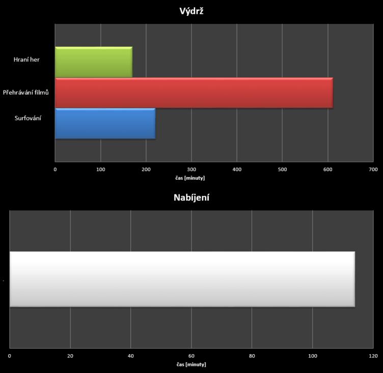 Motoro Moto X (2014) - test výdrže