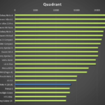 Motoro Moto X (2014) – test výkonu, Quadrant
