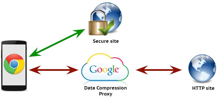 Princip fungování Spořiče dat v Google Chrome
