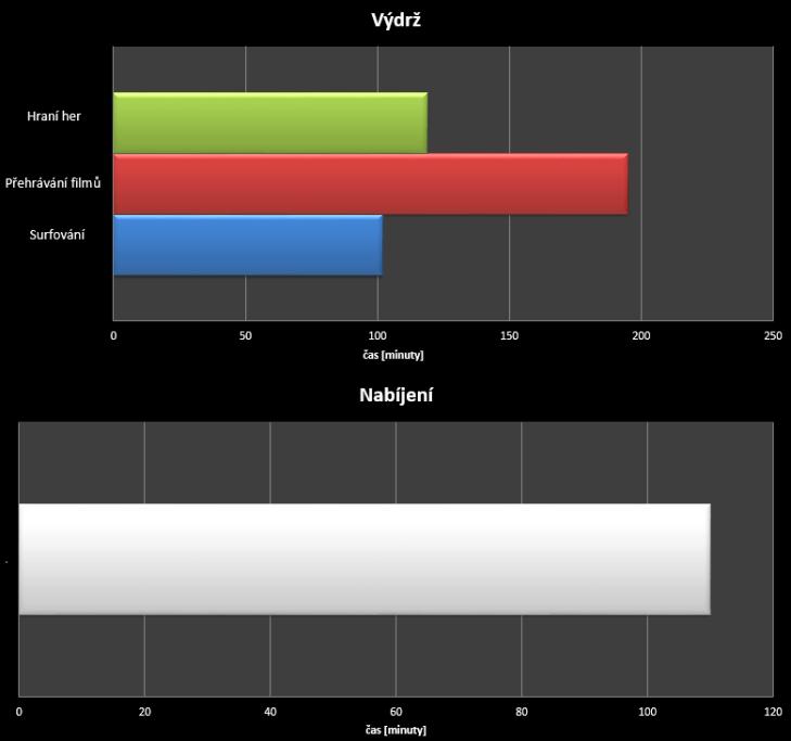 HTC Desire 820 - test výdrže
