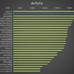 LG G Flex 2 – test výkonu, AnTuTu