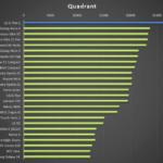 LG G Flex 2 – test výkonu, Quadrant