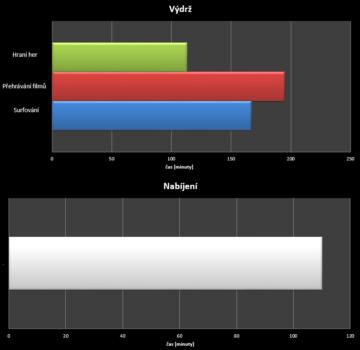 THL 2015 - test výdrže
