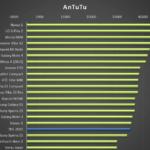 THL 2015 – test výkonu, AnTutu