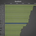 THL 2015 – test výkonu, Quadrant