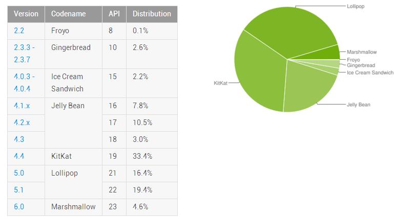 Zastoupení verzí Androidu