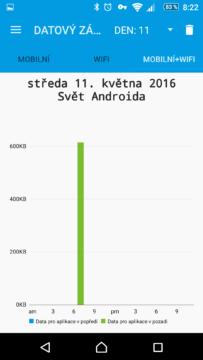 Statistiky datových přenosů