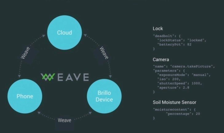 Google Brillo weave