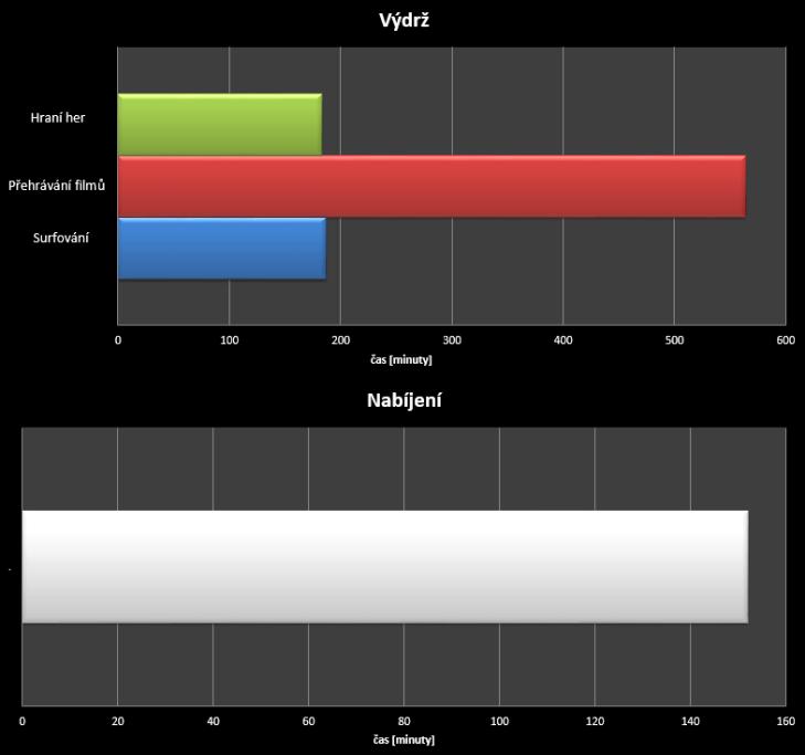Xiaomi Mi4i - test výdrže