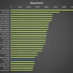 huawei p8 – test výkonu, quadrant