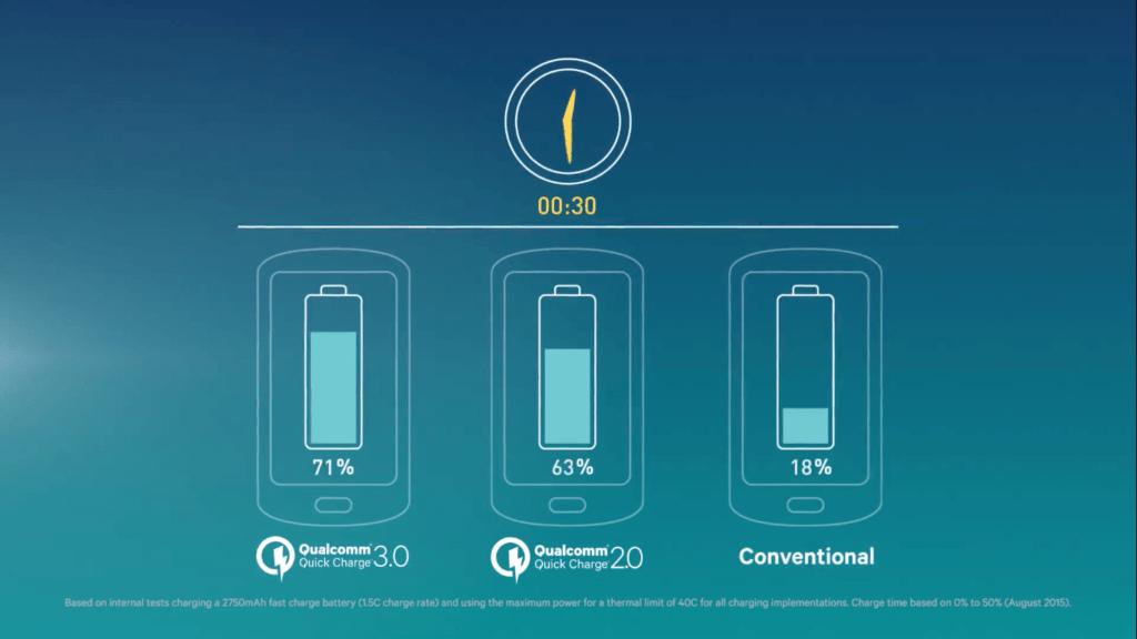Porovnání jednotlivých verzí Quick Charge