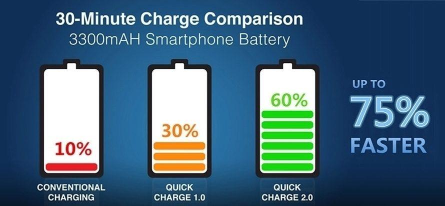 Nakolik se nabije 3300mAh baterie za 30 minut nabíjení?