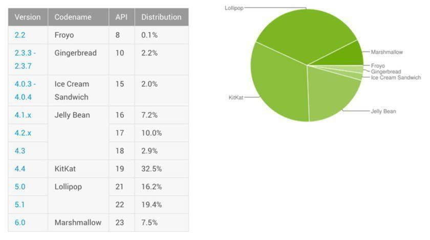 zastoupení verzí Androida na trhu - duben 16