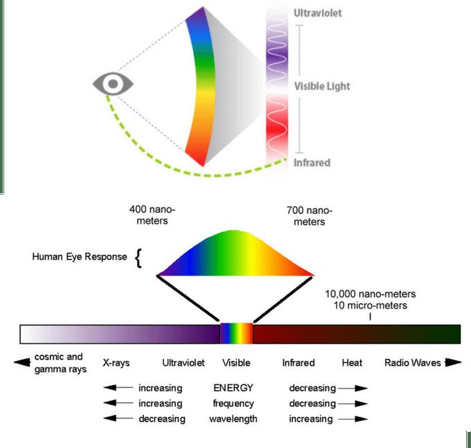 Lidské oko pracuje jen s viditelnou částí spektra