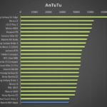 Sony Xperia M4 Aqua –  test výkonu, AnTuTu