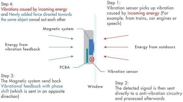 Princip odstranění vibrací