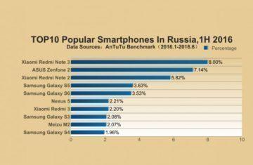 Antutu-2016-Top-10-Popular-1H-RUSSIA-752×490