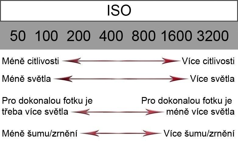 Dokonalé fotky - ISO