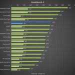 Honor 6 Plus – test výkonu, GeekBench