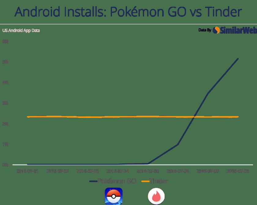 Pokémon Go válí Tinder
