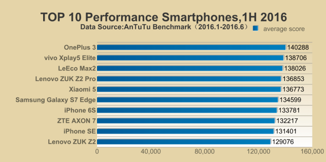 nejvýkonnějších smartphonů