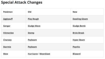Aktualizace serveru Pokemon Go – utoky 1