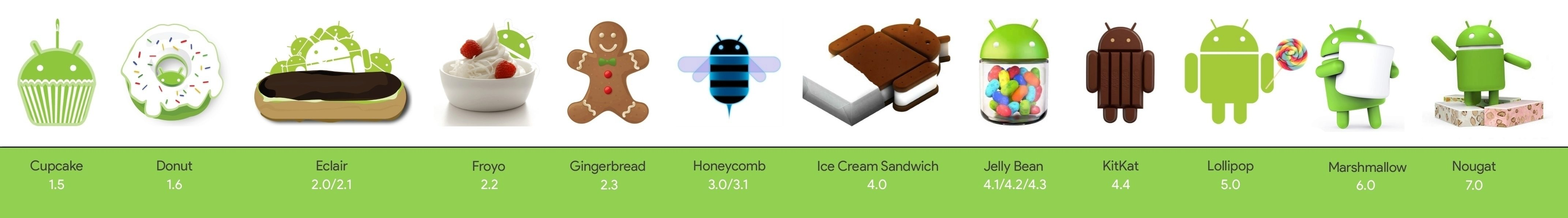 Nové verze Androidu