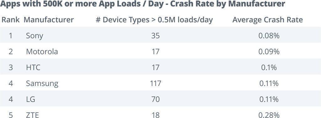 Nejvyšší stabilitu a nejméně pádů nabízejí telefony Sony Xperia