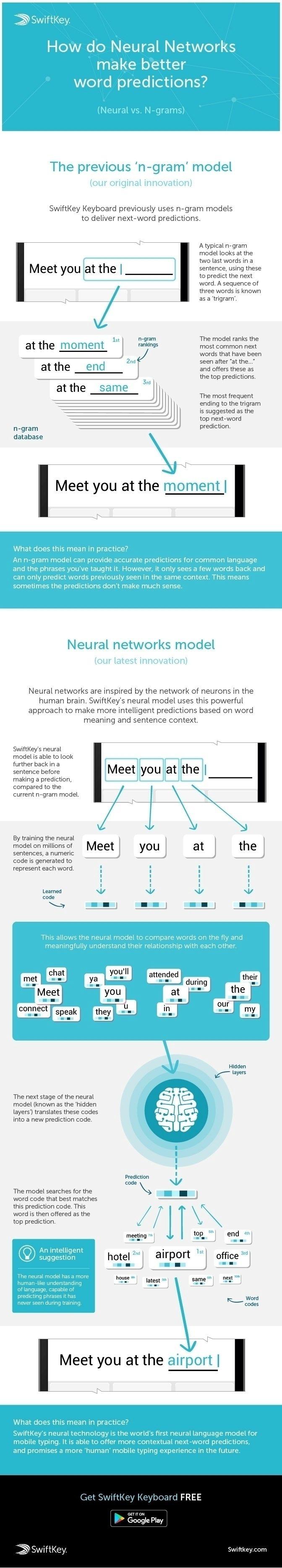 neuronova sit na-pozadi-siftkey-jak-funguje