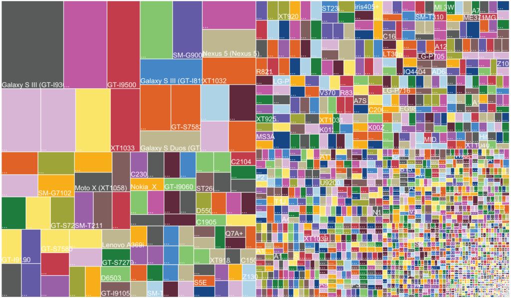 Fragmentace Androidu je tragická. Vyřeší ji pravidelné aktualizace systému?