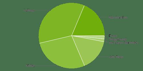 Android v září - zastoupení jednotlivých verzí