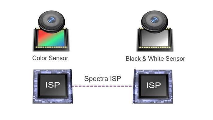 Takto Qualcomm vysvětluje svou technologii Clear Sight