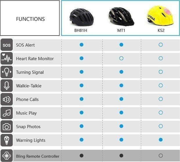 Různá provedení helmy