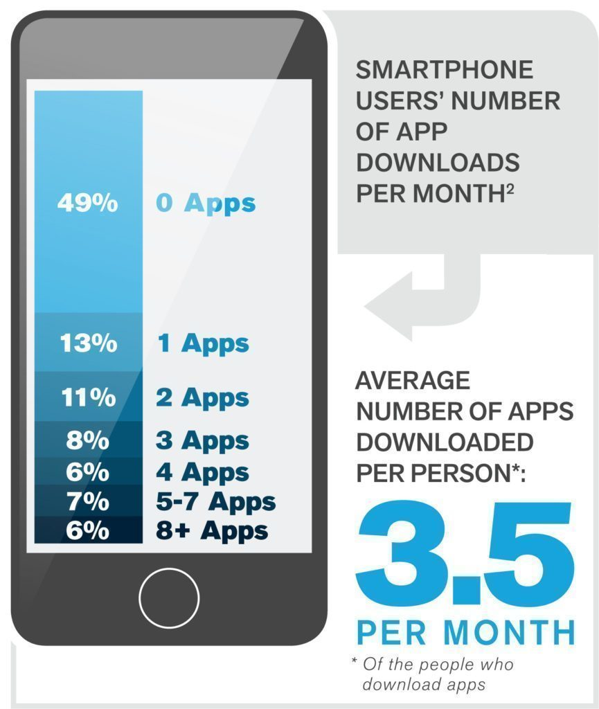 Průzkum ComScore: 13 % uživatelů stahuje 50 % aplikací