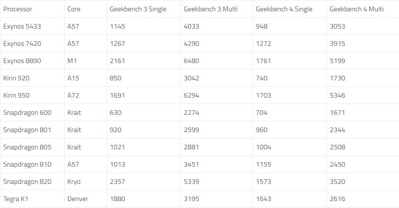 Srovnání výsledků Geekbench 3 a 4