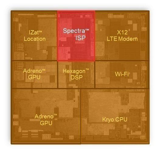Spectra ISP v čipu Qualcomm Snapdragon